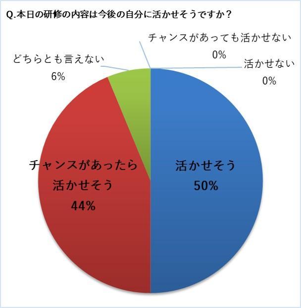 島根県_雲南市_セルフリーダーシップ研修_グラフ②.jpg