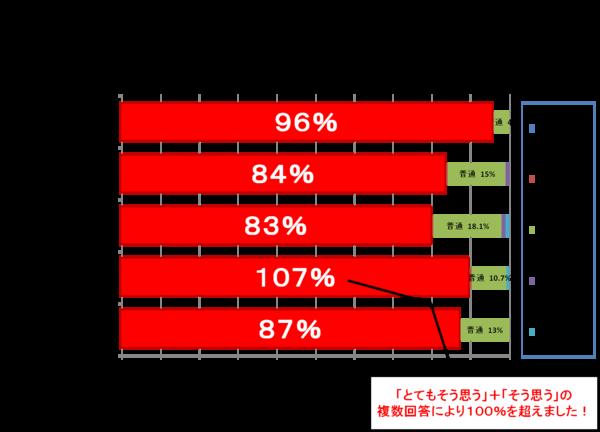 過去2年間のアンケート結果(後).png
