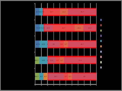 [ グラフ ] MONアカデミー 就職活動 支援 セミナー.png