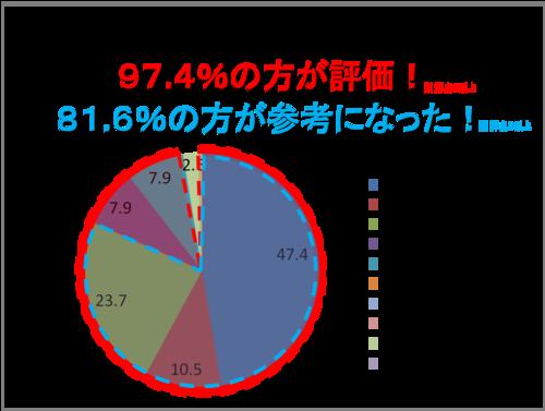 営業教育 ・ 営業マン研修_受講者アンケート結果グラフ2.png